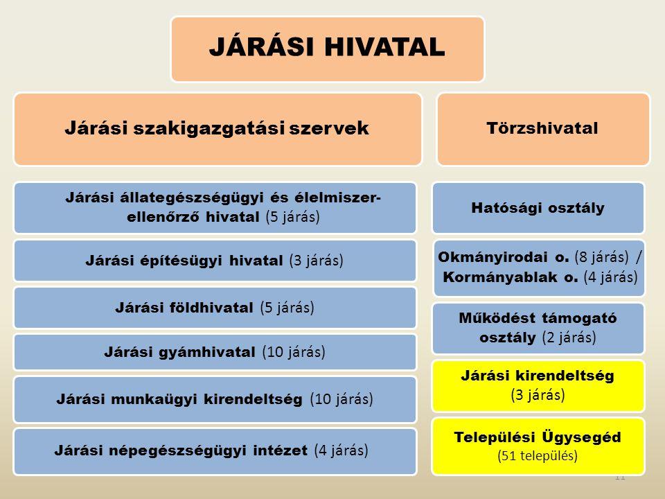 11 Törzshivatal Járási szakigazgatási szervek JÁRÁSI HIVATAL Járási gyámhivatal (10 járás) Járási építésügyi hivatal (3 járás) Járási földhivatal (5 járás) Járási állategészségügyi és élelmiszer- ellenőrző hivatal (5 járás) Járási népegészségügyi intézet (4 járás) Okmányirodai o.
