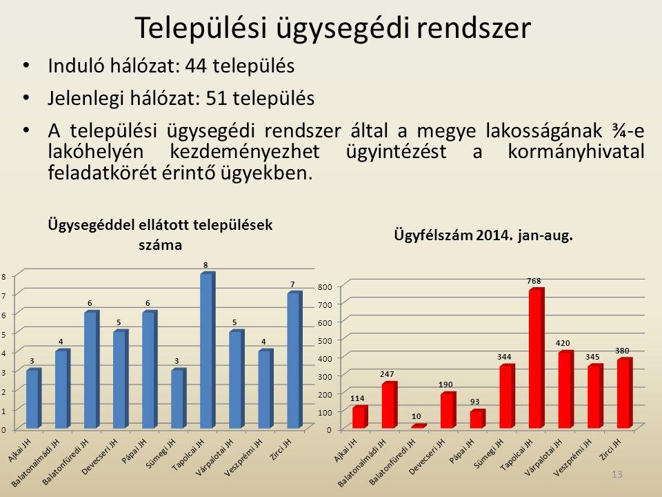 Települési ügysegédi rendszer Induló hálózat: 44 település Jelenlegi hálózat: 51 település A települési ügysegédi rendszer által a megye lakosságának