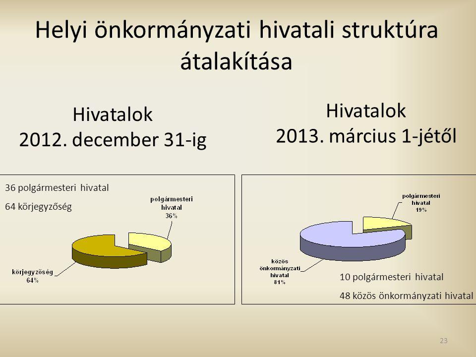 Hivatalok 2012. december 31-ig Hivatalok 2013. március 1-jétől Helyi önkormányzati hivatali struktúra átalakítása 36 polgármesteri hivatal 64 körjegyz