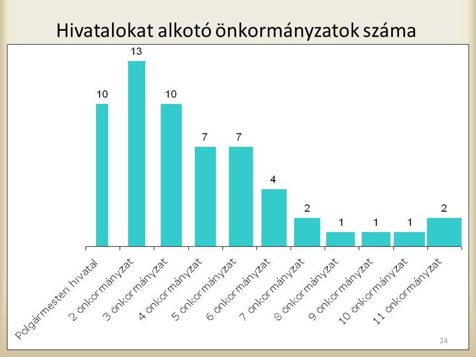 Hivatalokat alkotó önkormányzatok száma 24