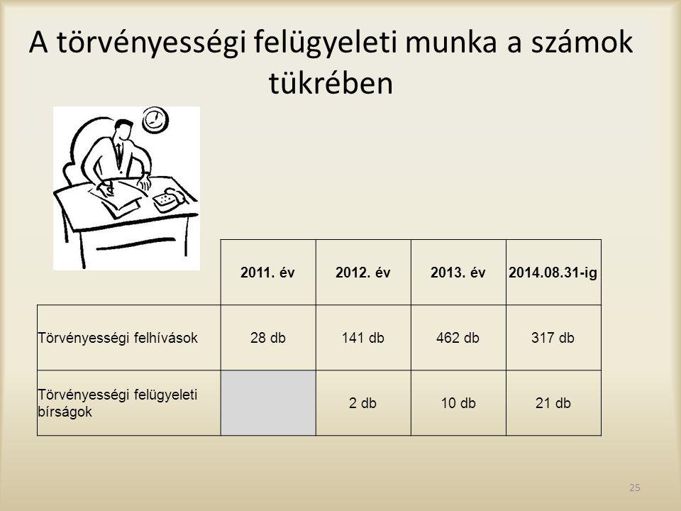 A törvényességi felügyeleti munka a számok tükrében 2011. év2012. év2013. év2014.08.31-ig Törvényességi felhívások28 db141 db462 db317 db Törvényesség