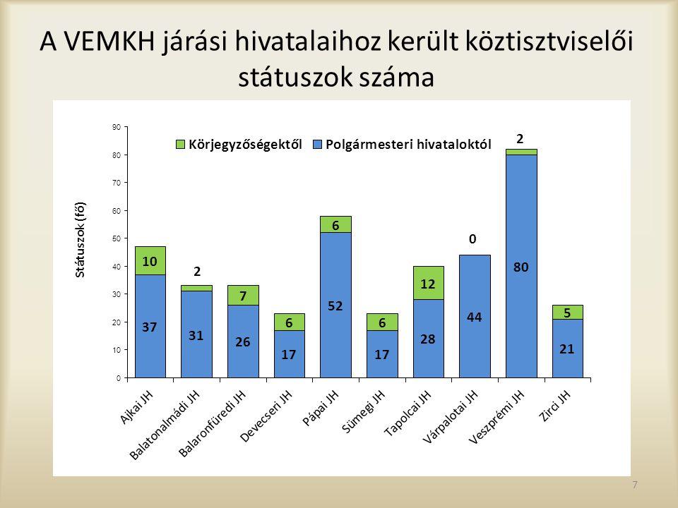7 A VEMKH járási hivatalaihoz került köztisztviselői státuszok száma