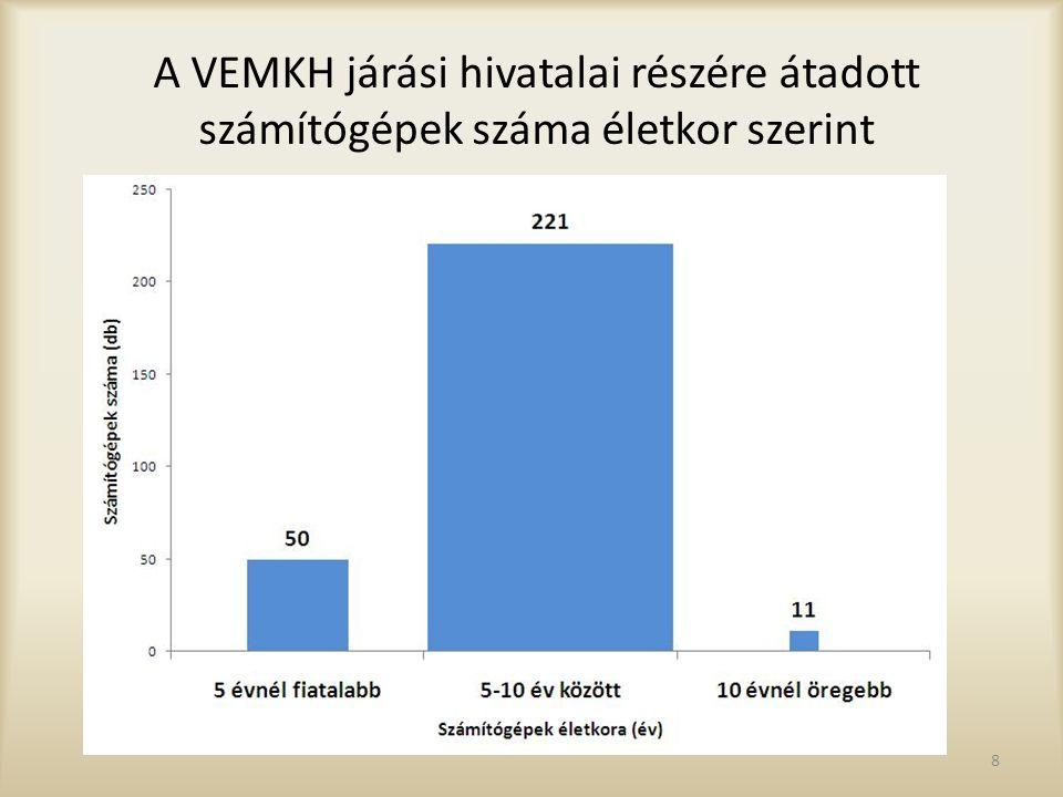 9 A VEMKH járási hivatalai részére átadott gépjárművek száma életkor szerint