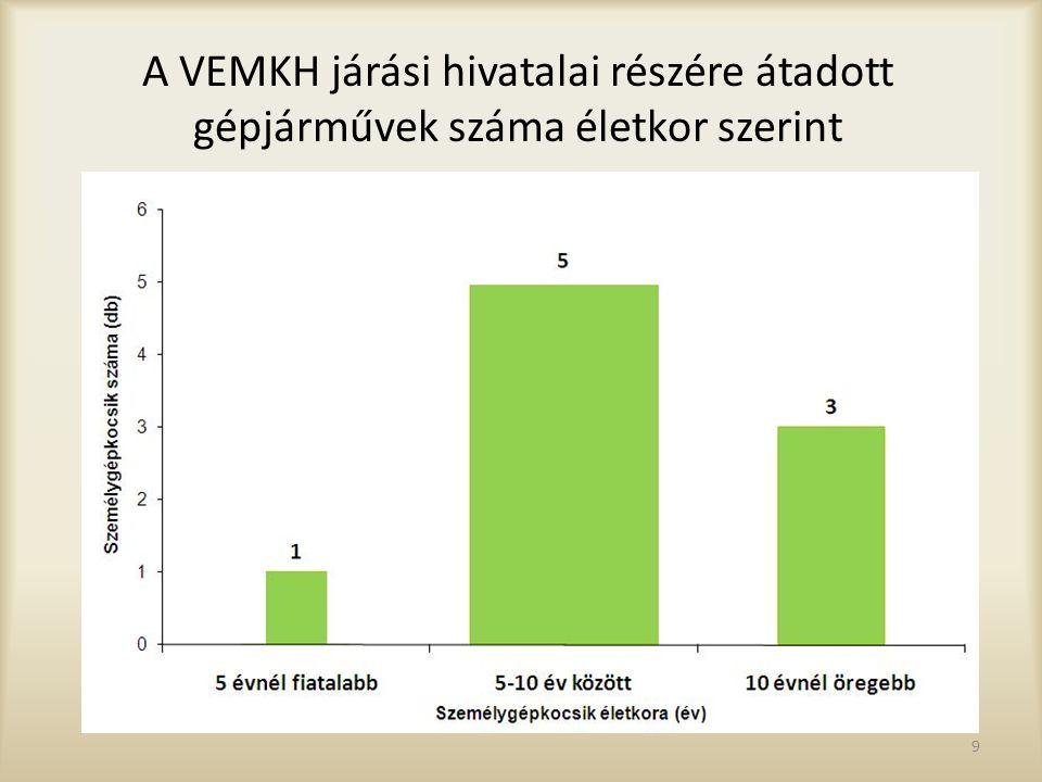 Az új Veszprémi Járási Hivatal és Kormányablak egyszerre 13 ügyfél fogadására alkalmas 21.