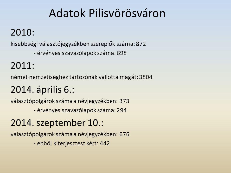 Adatok Pilisvörösváron 2010: kisebbségi választójegyzékben szereplők száma: 872 - érvényes szavazólapok száma: 698 2011: német nemzetiséghez tartozóna