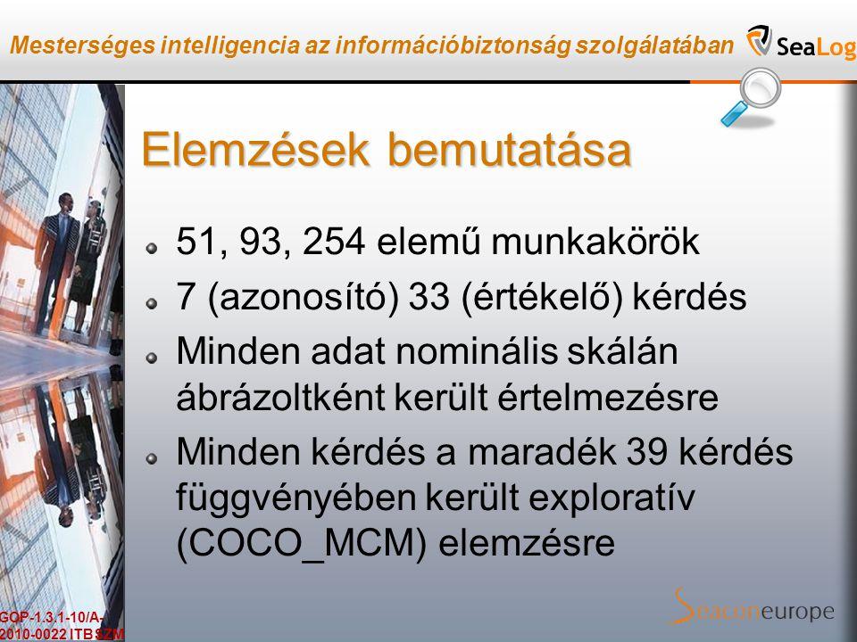 Mesterséges intelligencia az információbiztonság szolgálatában GOP-1.3.1-10/A- 2010-0022 ITBSZM Elemzések bemutatása 51, 93, 254 elemű munkakörök 7 (azonosító) 33 (értékelő) kérdés Minden adat nominális skálán ábrázoltként került értelmezésre Minden kérdés a maradék 39 kérdés függvényében került exploratív (COCO_MCM) elemzésre