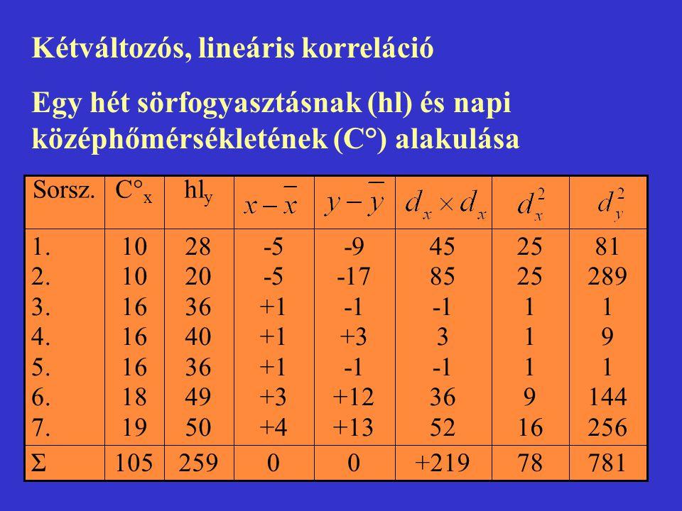 Kétváltozós, lineáris korreláció Egy hét sörfogyasztásnak (hl) és napi középhőmérsékletének (C°) alakulása 78178+21900259105Σ 81 289 1 9 1 144 256 25