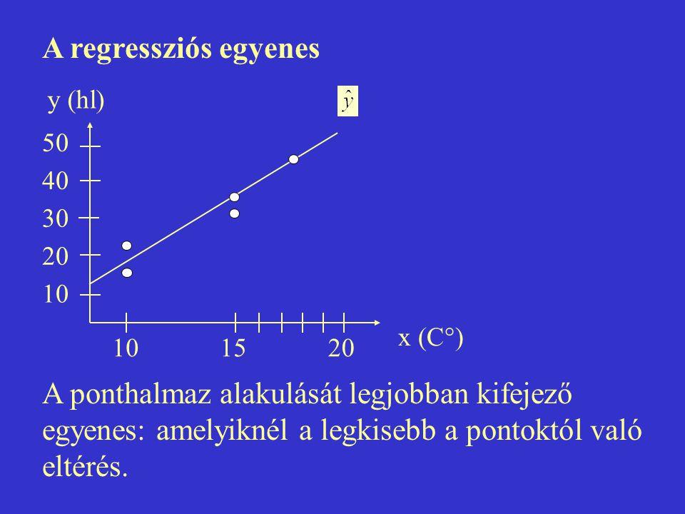A regressziós egyenes A ponthalmaz alakulását legjobban kifejező egyenes: amelyiknél a legkisebb a pontoktól való eltérés. y (hl) 50 40 30 20 10 1520