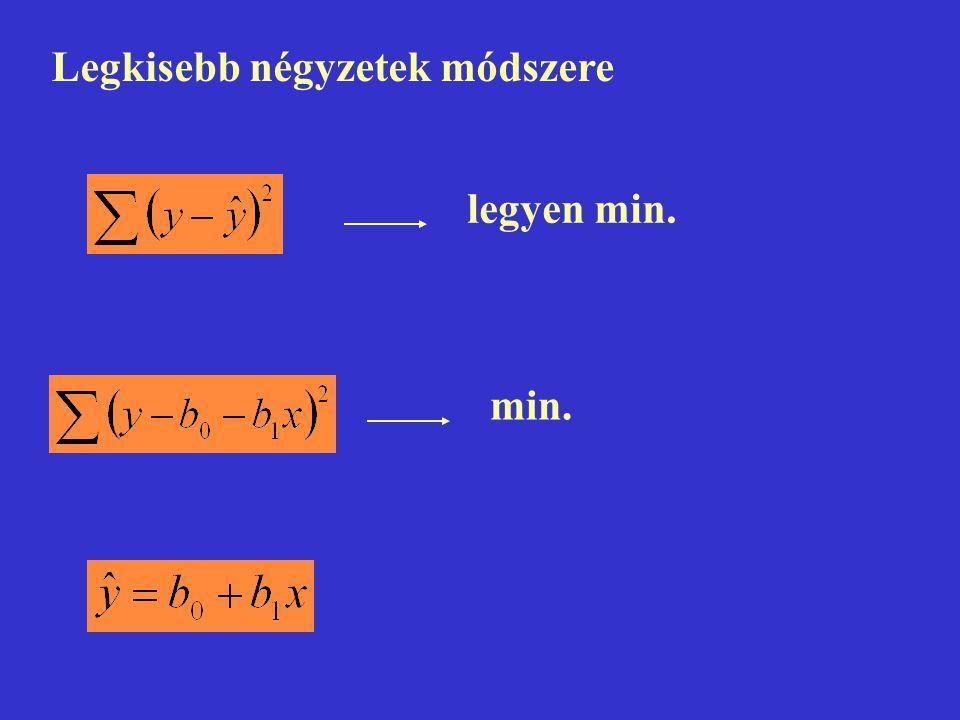Legkisebb négyzetek módszere legyen min. min.