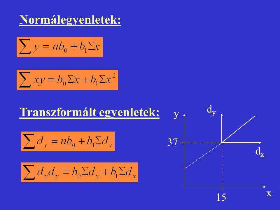 Normálegyenletek: Transzformált egyenletek: y x 15 37 dydy dxdx