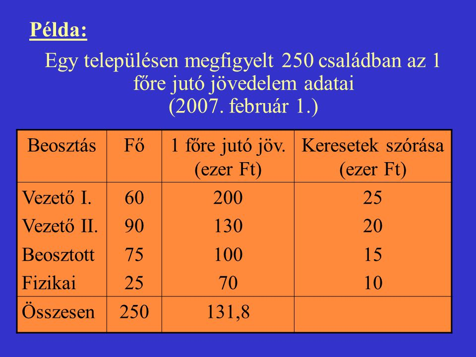 Példa: Egy településen megfigyelt 250 családban az 1 főre jutó jövedelem adatai (2007. február 1.) BeosztásFő1 főre jutó jöv. (ezer Ft) Keresetek szór