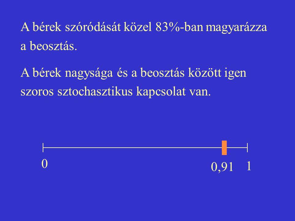 A bérek szóródását közel 83%-ban magyarázza a beosztás. A bérek nagysága és a beosztás között igen szoros sztochasztikus kapcsolat van. 0 0,91 1
