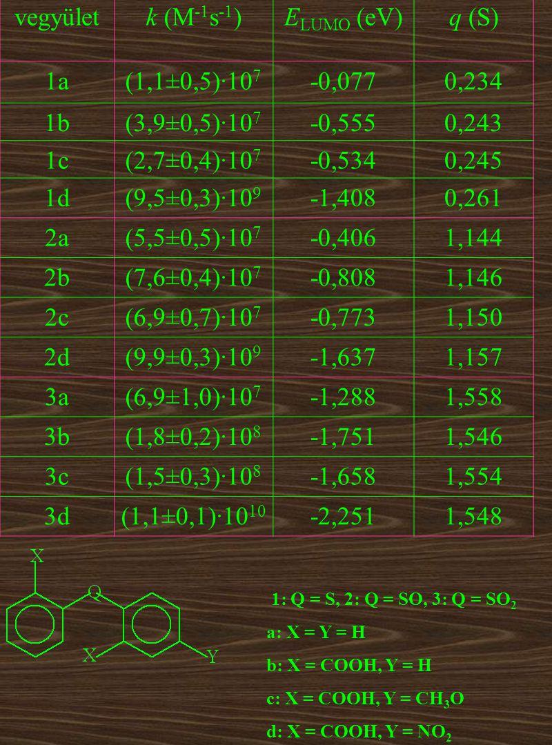 vegyületk (M -1 s -1 )E LUMO (eV)q (S) 1a(1,1±0,5)·10 7 -0,0770,234 1b(3,9±0,5)·10 7 -0,5550,243 1c(2,7±0,4)·10 7 -0,5340,245 1d(9,5±0,3)·10 9 -1,4080,261 2a(5,5±0,5)·10 7 -0,4061,144 2b(7,6±0,4)·10 7 -0,8081,146 2c(6,9±0,7)·10 7 -0,7731,150 2d(9,9±0,3)·10 9 -1,6371,157 3a(6,9±1,0)·10 7 -1,2881,558 3b(1,8±0,2)·10 8 -1,7511,546 3c(1,5±0,3)·10 8 -1,6581,554 3d(1,1±0,1)·10 10 -2,2511,548 1: Q = S, 2: Q = SO, 3: Q = SO 2 a: X = Y = H b: X = COOH, Y = H c: X = COOH, Y = CH 3 O d: X = COOH, Y = NO 2