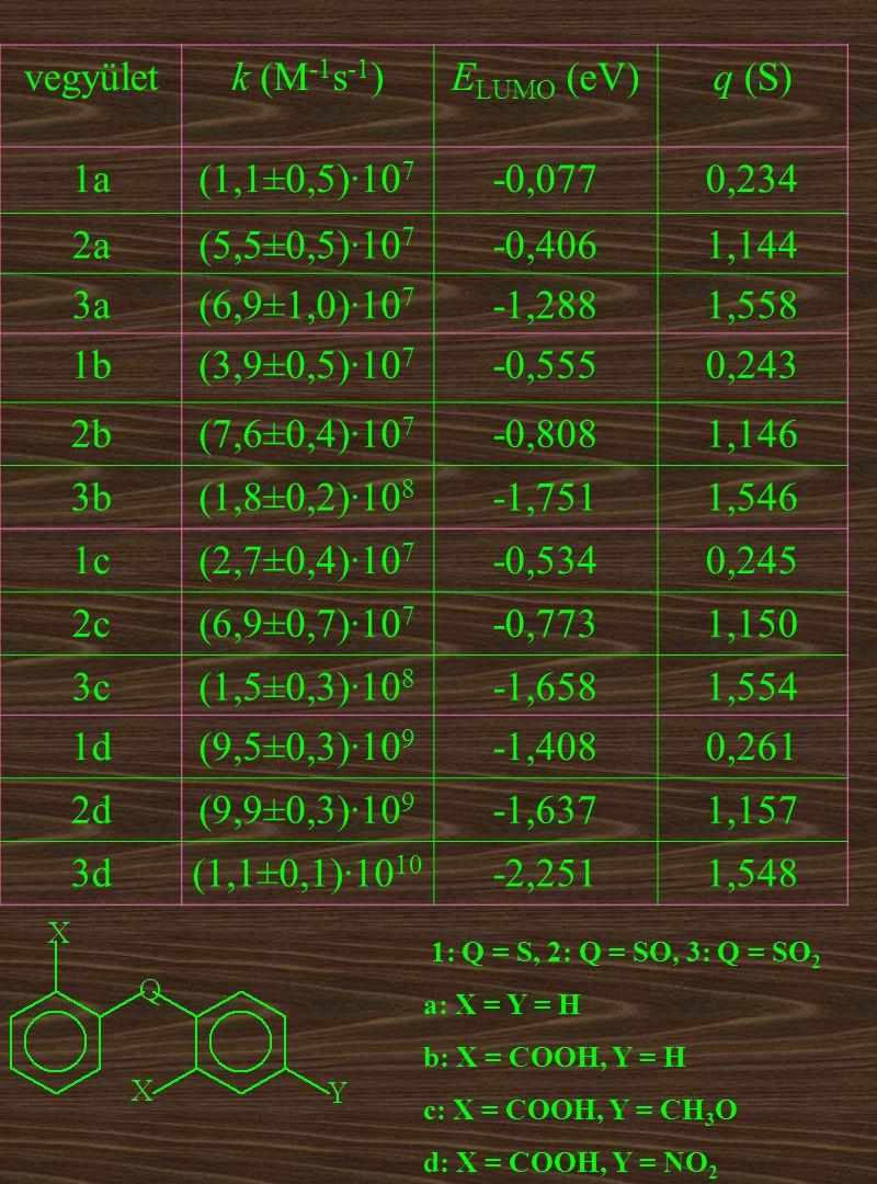 vegyületk (M -1 s -1 )E LUMO (eV)q (S) 1a(1,1±0,5)·10 7 -0,0770,234 2a(5,5±0,5)·10 7 -0,4061,144 3a(6,9±1,0)·10 7 -1,2881,558 1b(3,9±0,5)·10 7 -0,5550,243 2b(7,6±0,4)·10 7 -0,8081,146 3b(1,8±0,2)·10 8 -1,7511,546 1c(2,7±0,4)·10 7 -0,5340,245 2c(6,9±0,7)·10 7 -0,7731,150 3c(1,5±0,3)·10 8 -1,6581,554 1d(9,5±0,3)·10 9 -1,4080,261 2d(9,9±0,3)·10 9 -1,6371,157 3d(1,1±0,1)·10 10 -2,2511,548 1: Q = S, 2: Q = SO, 3: Q = SO 2 a: X = Y = H b: X = COOH, Y = H c: X = COOH, Y = CH 3 O d: X = COOH, Y = NO 2