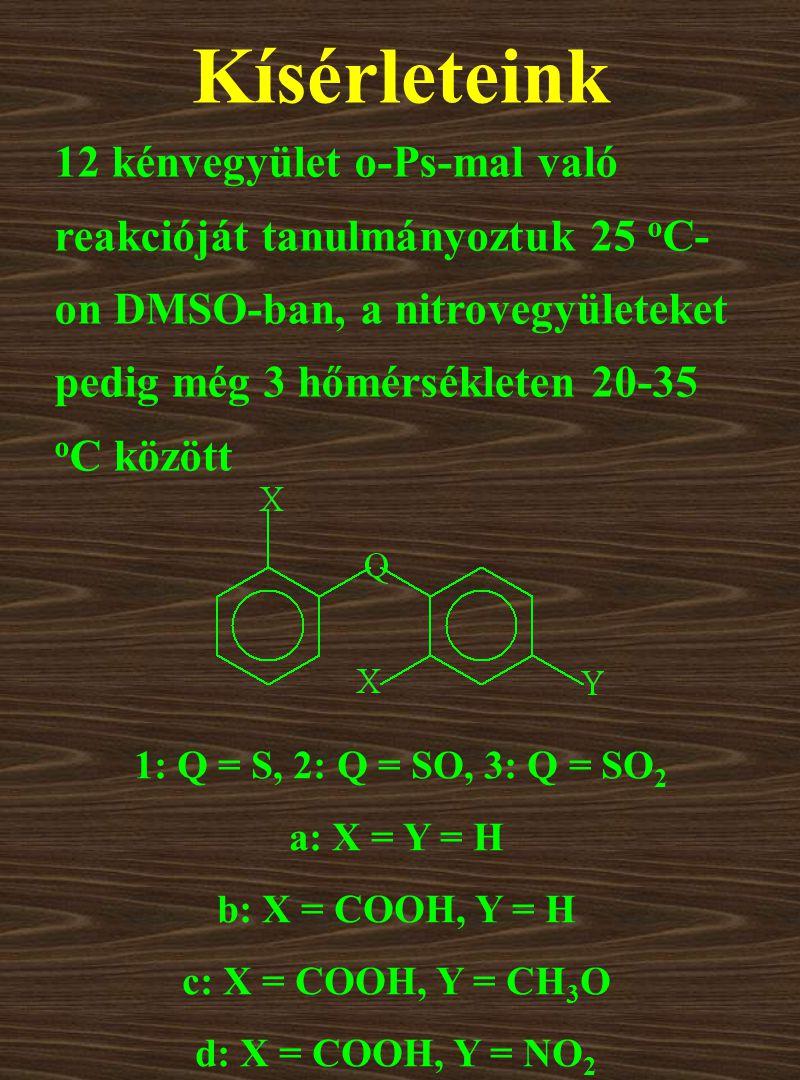Kísérleteink 12 kénvegyület o-Ps-mal való reakcióját tanulmányoztuk 25 o C- on DMSO-ban, a nitrovegyületeket pedig még 3 hőmérsékleten 20-35 o C között 1: Q = S, 2: Q = SO, 3: Q = SO 2 a: X = Y = H b: X = COOH, Y = H c: X = COOH, Y = CH 3 O d: X = COOH, Y = NO 2
