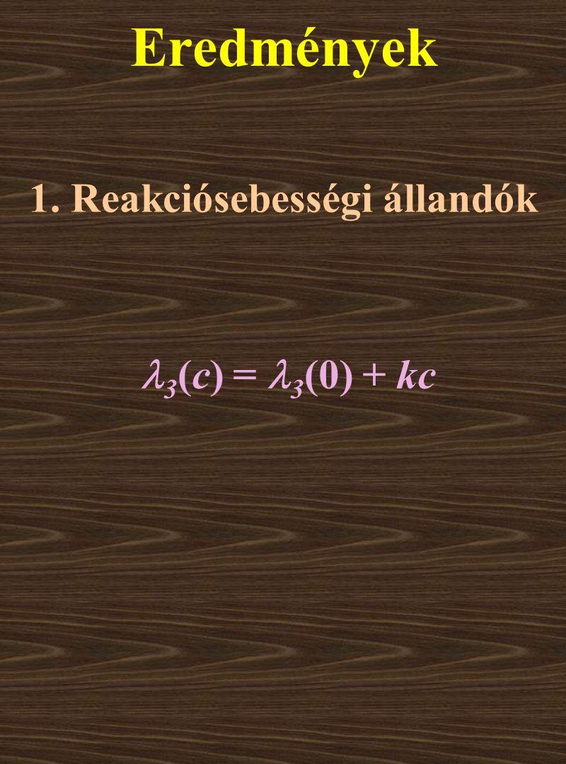 Az aktiválási paraméterek értéke közel áll egymáshoz a három esetben.