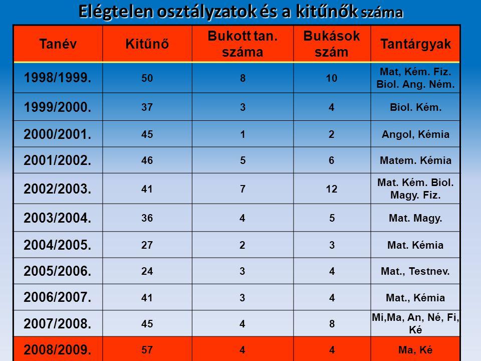 Elégtelen osztályzatok és a kitűnők száma TanévKitűnő Bukott tan. száma Bukások szám Tantárgyak 1998/1999. 50810 Mat, Kém. Fiz. Biol. Ang. Ném. 1999/2