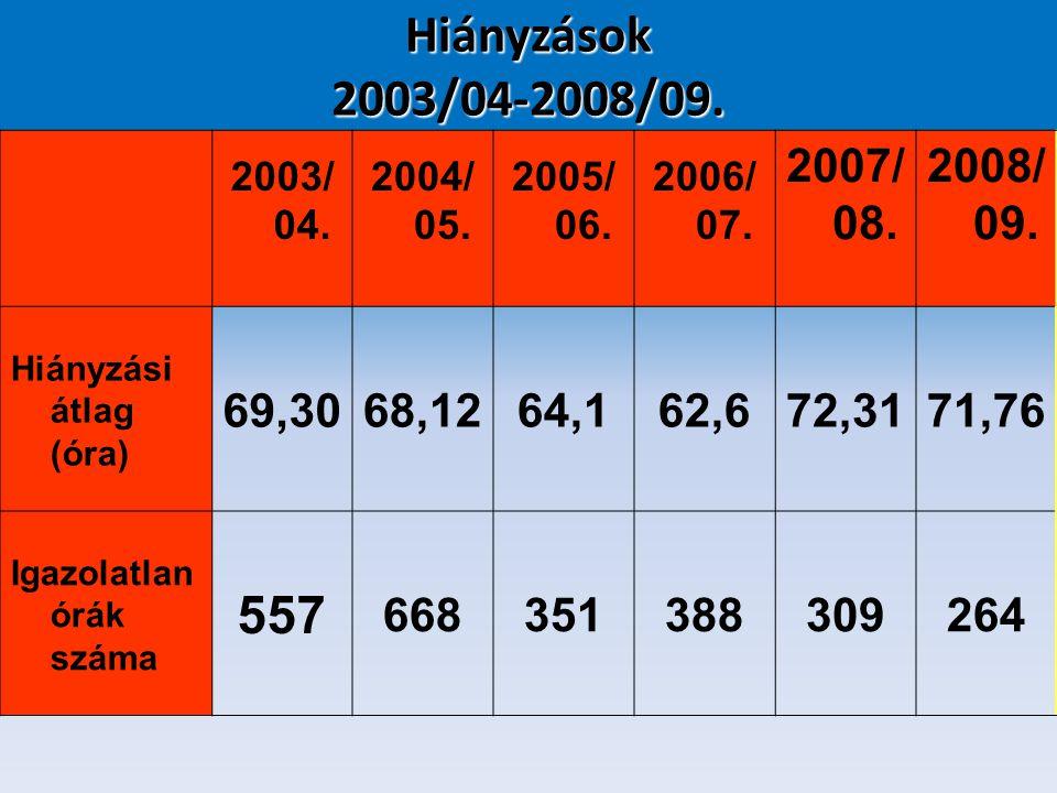 2003/ 04. 2004/ 05. 2005/ 06. 2006/ 07. 2007/ 08. 2008/ 09. Hiányzási átlag (óra) 69,3068,1264,162,672,3171,76 Igazolatlan órák száma 557 668351388309