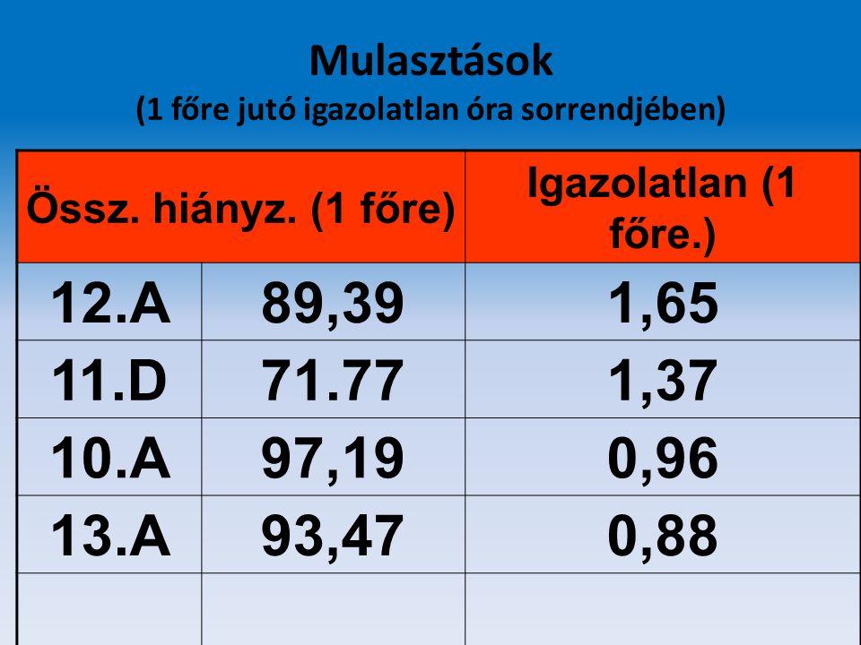Mulasztások (1 főre jutó igazolatlan óra sorrendjében) Össz. hiányz. (1 főre) Igazolatlan (1 főre.) 12.A89,391,65 11.D71.771,37 10.A97,190,96 13.A93,4