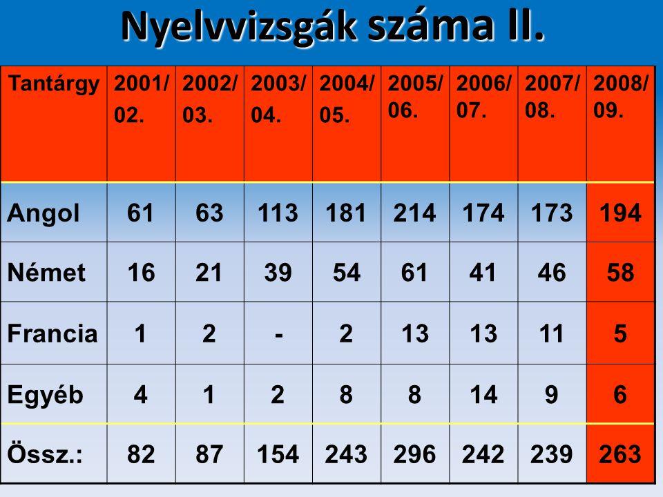 Nyelvvizsgák száma II. Tantárgy2001/ 02. 2002/ 03. 2003/ 04. 2004/ 05. 2005/ 06. 2006/ 07. 2007/ 08. 2008/ 09. Angol6163113181214174173194 Német162139