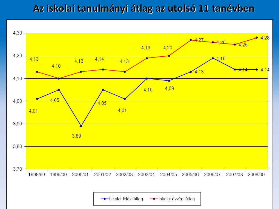 Nyelvvizsgák száma II.Tantárgy2001/ 02. 2002/ 03.