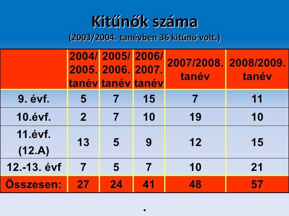 Kitűnők száma (2003/2004. tanévben 36 kitűnő volt.) 2004/ 2005. tanév 2005/ 2006. tanév 2006/ 2007. tanév 2007/2008. tanév 2008/2009. tanév 9. évf.571