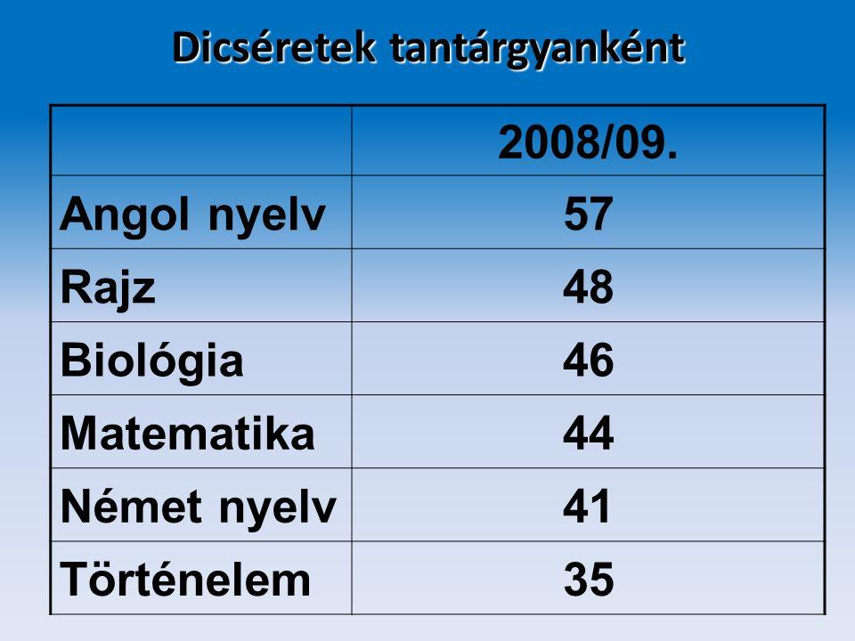 Dicséretek tantárgyanként 2008/09. Angol nyelv57 Rajz48 Biológia46 Matematika44 Német nyelv41 Történelem35