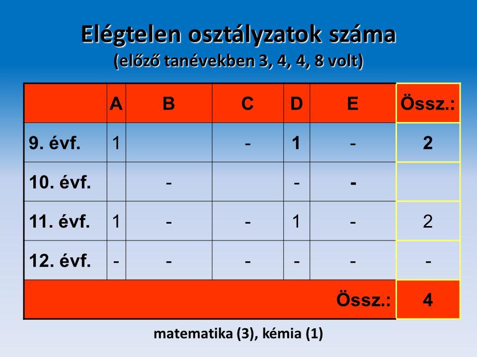 Elégtelen osztályzatok száma (előző tanévekben 3, 4, 4, 8 volt) ABCDEÖssz.: 9. évf.1-1-2 10. évf.--- 11. évf.1--1-2 12. évf.------ Össz.:4 matematika
