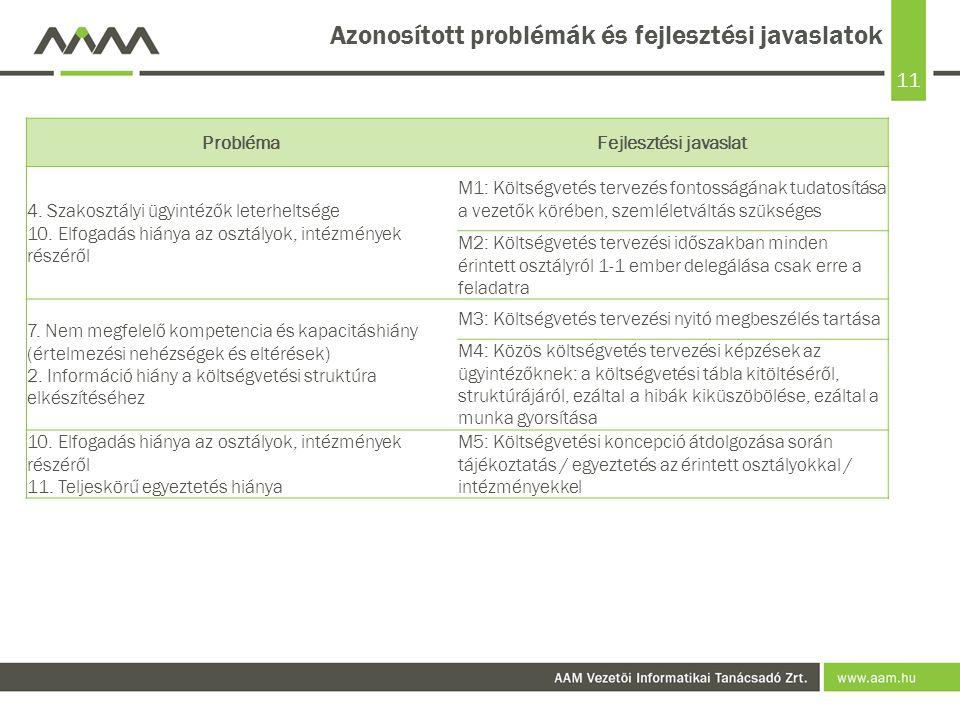 11 Azonosított problémák és fejlesztési javaslatok ProblémaFejlesztési javaslat 4.