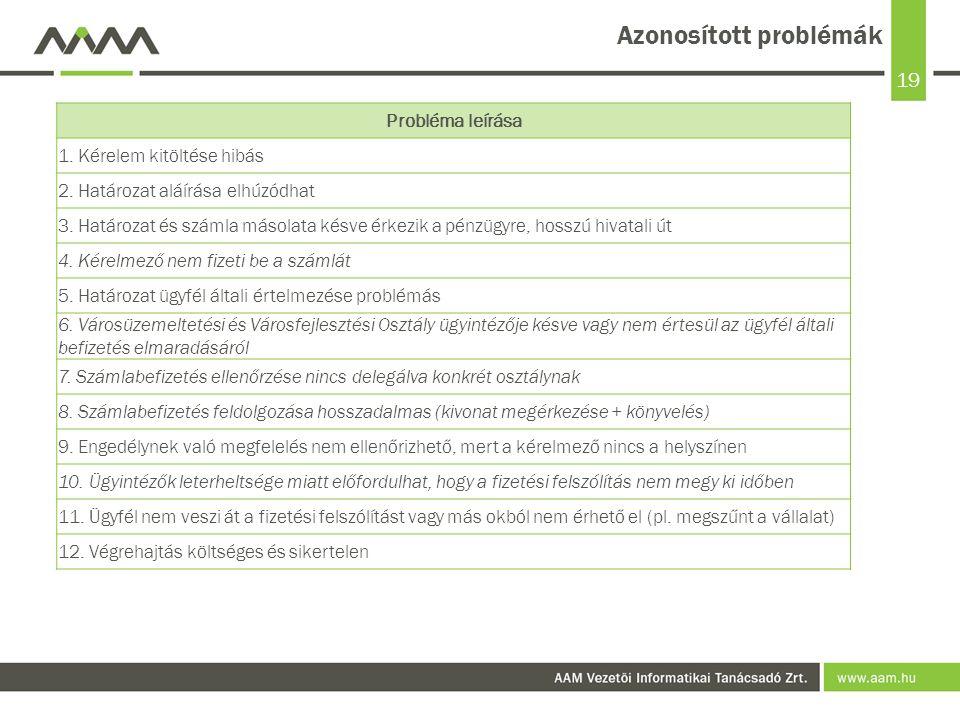 19 Azonosított problémák Probléma leírása 1. Kérelem kitöltése hibás 2.