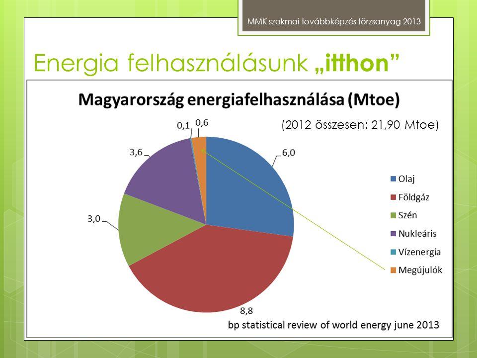 """Energia felhasználásunk """"itthon"""" MMK szakmai továbbképzés törzsanyag 2013 (2012 összesen: 21,90 Mtoe)"""