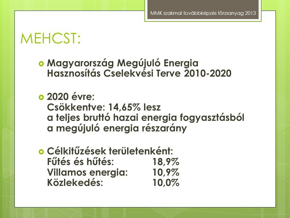 MEHCST: MMK szakmai továbbképzés törzsanyag 2013  Magyarország Megújuló Energia Hasznosítás Cselekvési Terve 2010-2020  2020 évre: Csökkentve: 14,65