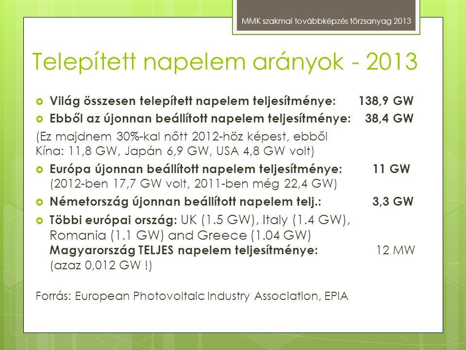 Telepített napelem arányok - 2013 MMK szakmai továbbképzés törzsanyag 2013  Világ összesen telepített napelem teljesítménye: 138,9 GW  Ebből az újon