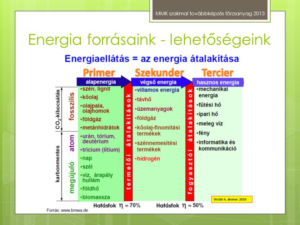 Energia forrásaink - lehetőségeink MMK szakmai továbbképzés törzsanyag 2013