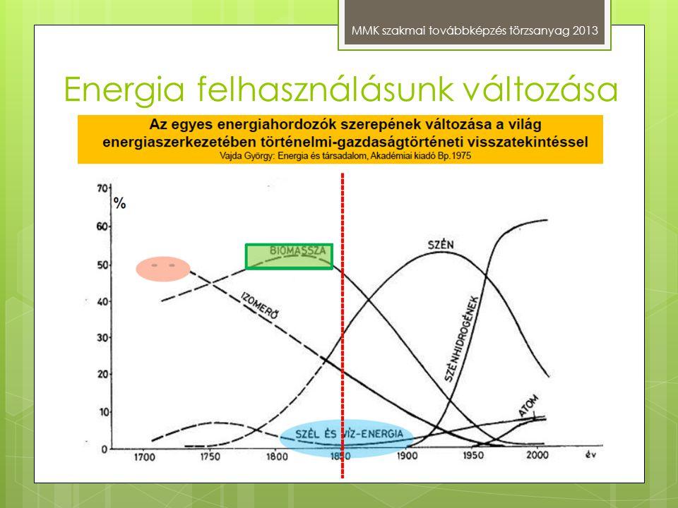 Energia felhasználásunk változása MMK szakmai továbbképzés törzsanyag 2013