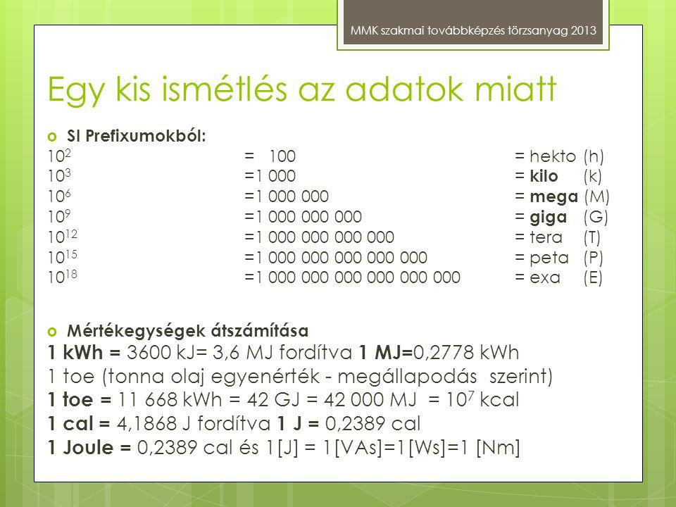 Egy kis ismétlés az adatok miatt MMK szakmai továbbképzés törzsanyag 2013  SI Prefixumokból: 10 2 = 100 = hekto (h) 10 3 =1 000 = kilo (k) 10 6 =1 00