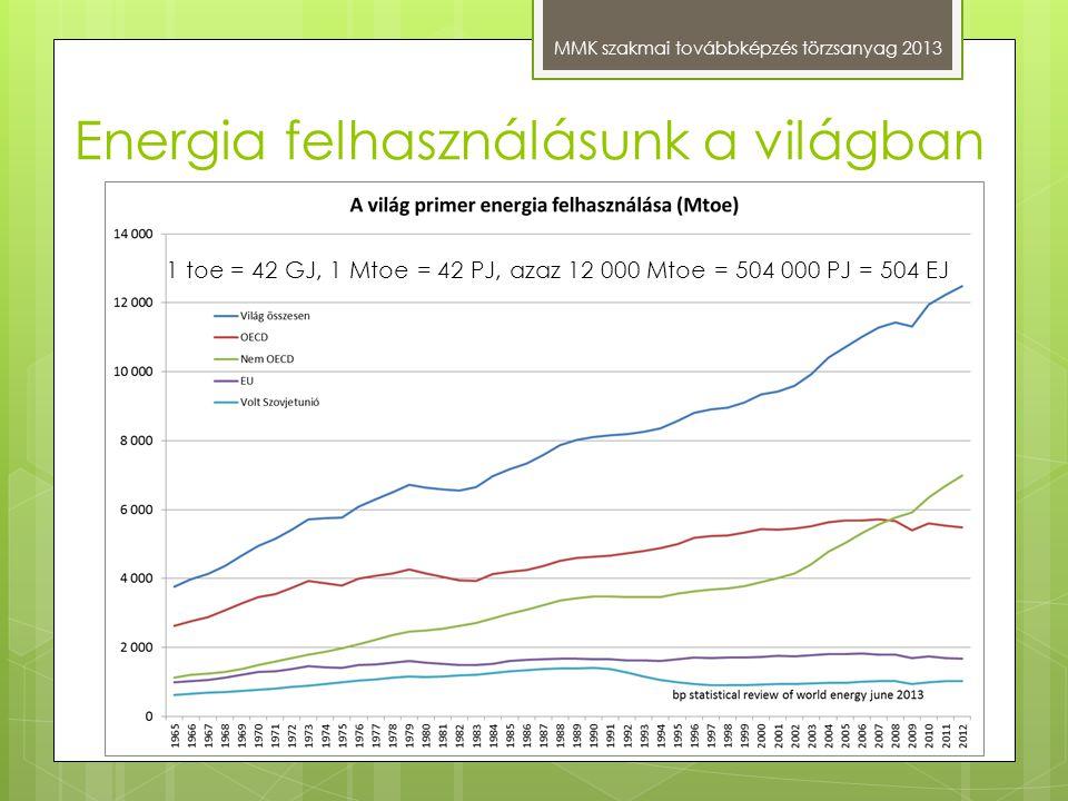 Energia felhasználásunk a világban MMK szakmai továbbképzés törzsanyag 2013 1 toe = 42 GJ, 1 Mtoe = 42 PJ, azaz 12 000 Mtoe = 504 000 PJ = 504 EJ
