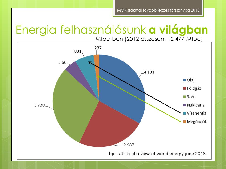 Energia felhasználásunk a világban MMK szakmai továbbképzés törzsanyag 2013 Mtoe-ben (2012 összesen: 12 477 Mtoe)