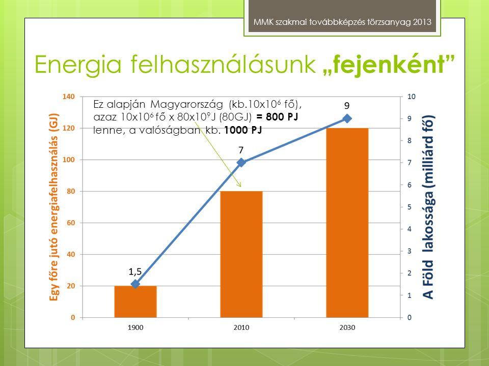 """Energia felhasználásunk """"fejenként"""" MMK szakmai továbbképzés törzsanyag 2013 Ez alapján Magyarország (kb.10x10 6 fő), azaz 10x10 6 fő x 80x10 9 J (80G"""