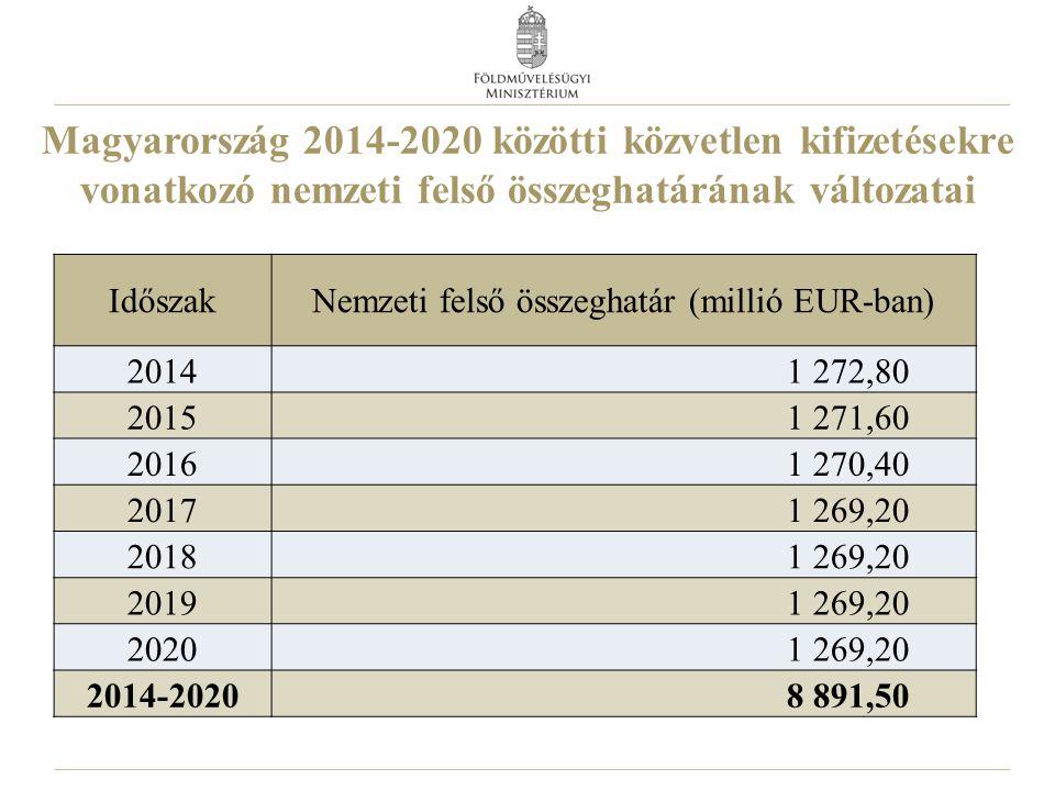 Magyarország 2014-2020 közötti közvetlen kifizetésekre vonatkozó nemzeti felső összeghatárának változatai IdőszakNemzeti felső összeghatár (millió EUR-ban) 20141 272,80 20151 271,60 20161 270,40 20171 269,20 20181 269,20 20191 269,20 20201 269,20 2014-20208 891,50