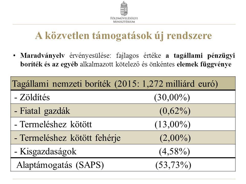 A közvetlen támogatások új rendszere Maradványelv érvényesülése: fajlagos értéke a tagállami pénzügyi boríték és az egyéb alkalmazott kötelező és önkéntes elemek függvénye Tagállami nemzeti boríték (2015: 1,272 milliárd euró) - Zöldítés (30,00%) - Fiatal gazdák (0,62%) - Termeléshez kötött (13,00%) - Termeléshez kötött fehérje (2,00%) - Kisgazdaságok (4,58%) Alaptámogatás (SAPS) (53,73%)