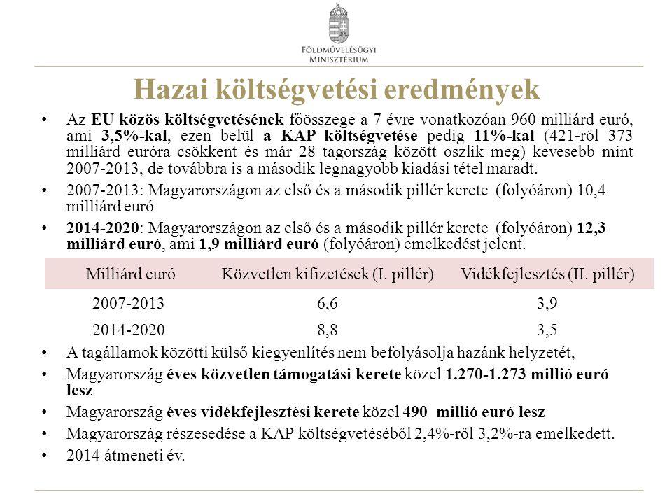 Hazai költségvetési eredmények Az EU közös költségvetésének főösszege a 7 évre vonatkozóan 960 milliárd euró, ami 3,5%-kal, ezen belül a KAP költségvetése pedig 11%-kal (421-ről 373 milliárd euróra csökkent és már 28 tagország között oszlik meg) kevesebb mint 2007-2013, de továbbra is a második legnagyobb kiadási tétel maradt.