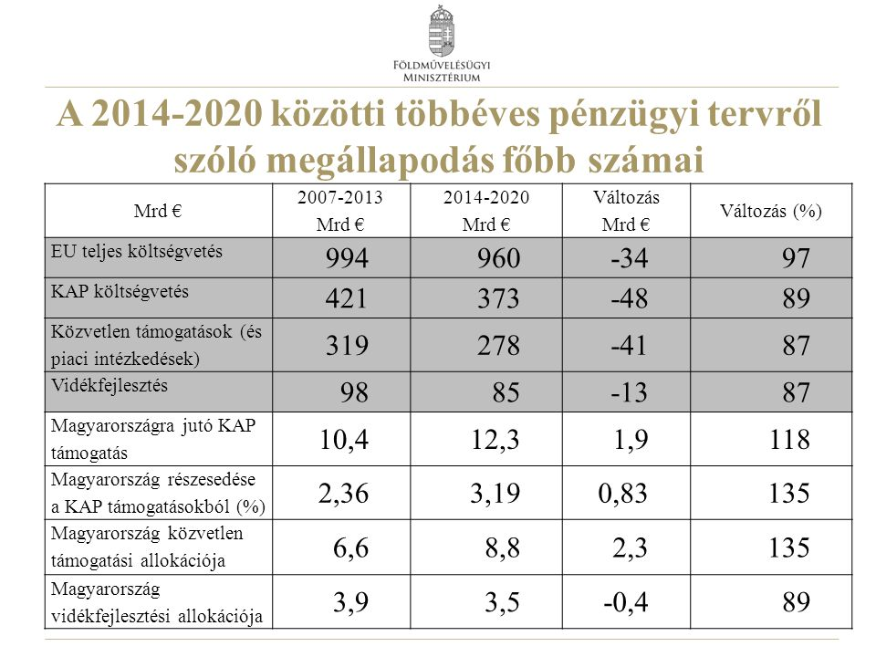 A 2014-2020 közötti többéves pénzügyi tervről szóló megállapodás főbb számai Mrd € 2007-2013 Mrd € 2014-2020 Mrd € Változás Mrd € Változás (%) EU teljes költségvetés 994960-3497 KAP költségvetés 421373-4889 Közvetlen támogatások (és piaci intézkedések) 319278-4187 Vidékfejlesztés 9885-1387 Magyarországra jutó KAP támogatás 10,412,31,9118 Magyarország részesedése a KAP támogatásokból (%) 2,363,190,83135 Magyarország közvetlen támogatási allokációja 6,68,82,3135 Magyarország vidékfejlesztési allokációja 3,93,5-0,489