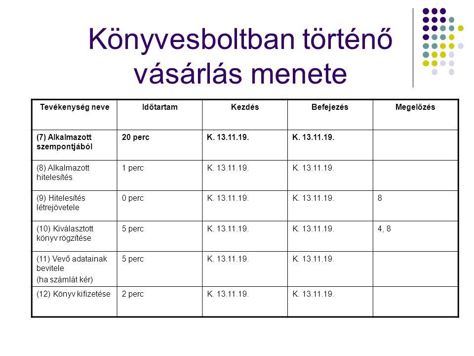 Tevékenység neveIdőtartamKezdésBefejezésMegelőzés (7) Alkalmazott szempontjából 20 percK. 13.11.19. (8) Alkalmazott hitelesítés 1 percK. 13.11.19. (9)