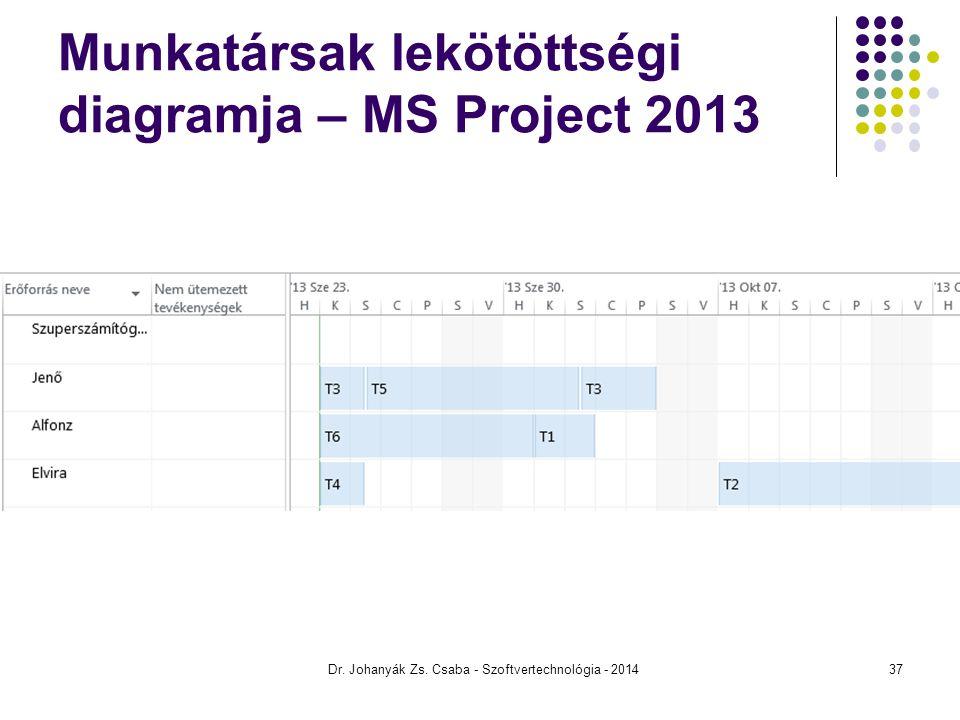 Munkatársak lekötöttségi diagramja – MS Project 2013 Dr. Johanyák Zs. Csaba - Szoftvertechnológia - 201437