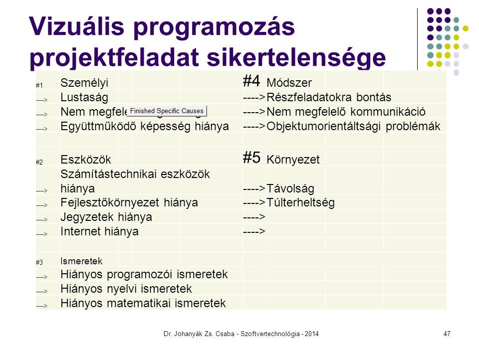 Vizuális programozás projektfeladat sikertelensége #1 Személyi #4 Módszer ----> Lustaság ---->Részfeladatokra bontás ----> Nem megfelelő végzettség---