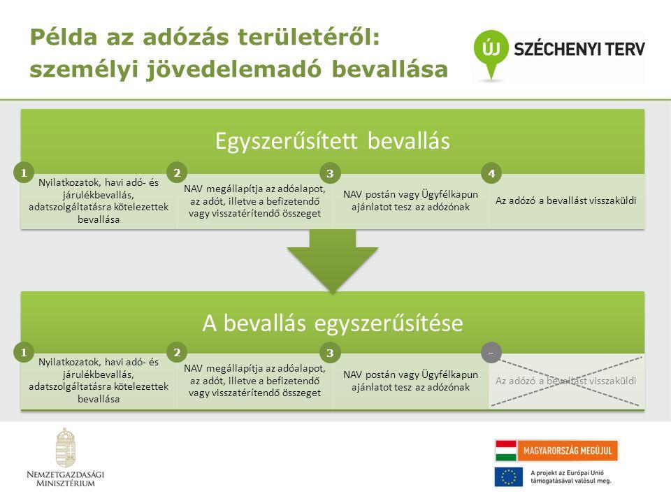 Példa az adózás területéről: személyi jövedelemadó bevallása A bevallás egyszerűsítése Nyilatkozatok, havi adó- és járulékbevallás, adatszolgáltatásra kötelezettek bevallása NAV megállapítja az adóalapot, az adót, illetve a befizetendő vagy visszatérítendő összeget NAV postán vagy Ügyfélkapun ajánlatot tesz az adózónak Az adózó a bevallást visszaküldi Egyszerűsített bevallás Nyilatkozatok, havi adó- és járulékbevallás, adatszolgáltatásra kötelezettek bevallása NAV megállapítja az adóalapot, az adót, illetve a befizetendő vagy visszatérítendő összeget NAV postán vagy Ügyfélkapun ajánlatot tesz az adózónak Az adózó a bevallást visszaküldi 12 34 12 3-