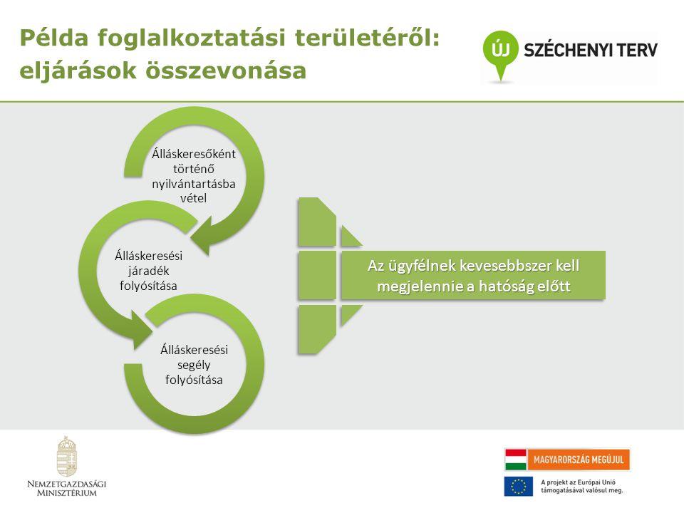 Álláskeresőként történő nyilvántartásba vétel Álláskeresési járadék folyósítása Álláskeresési segély folyósítása Az ügyfélnek kevesebbszer kell megjelennie a hatóság előtt Példa foglalkoztatási területéről: eljárások összevonása