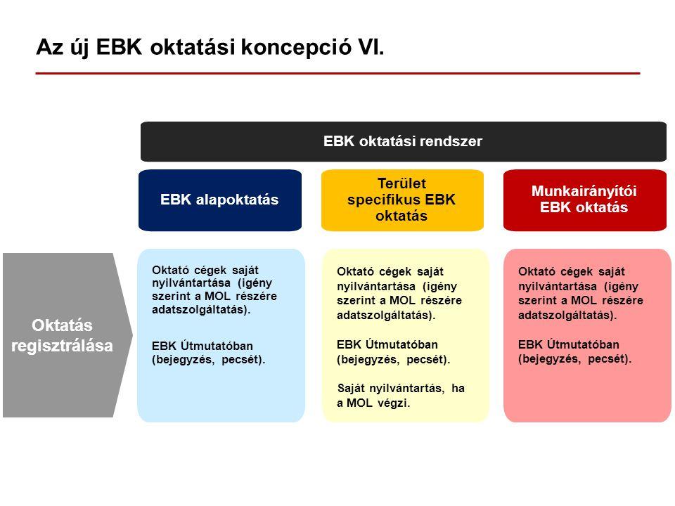 Az új EBK oktatási koncepció VI. EBK oktatási rendszer EBK alapoktatás Terület specifikus EBK oktatás Munkairányítói EBK oktatás Oktató cégek saját ny