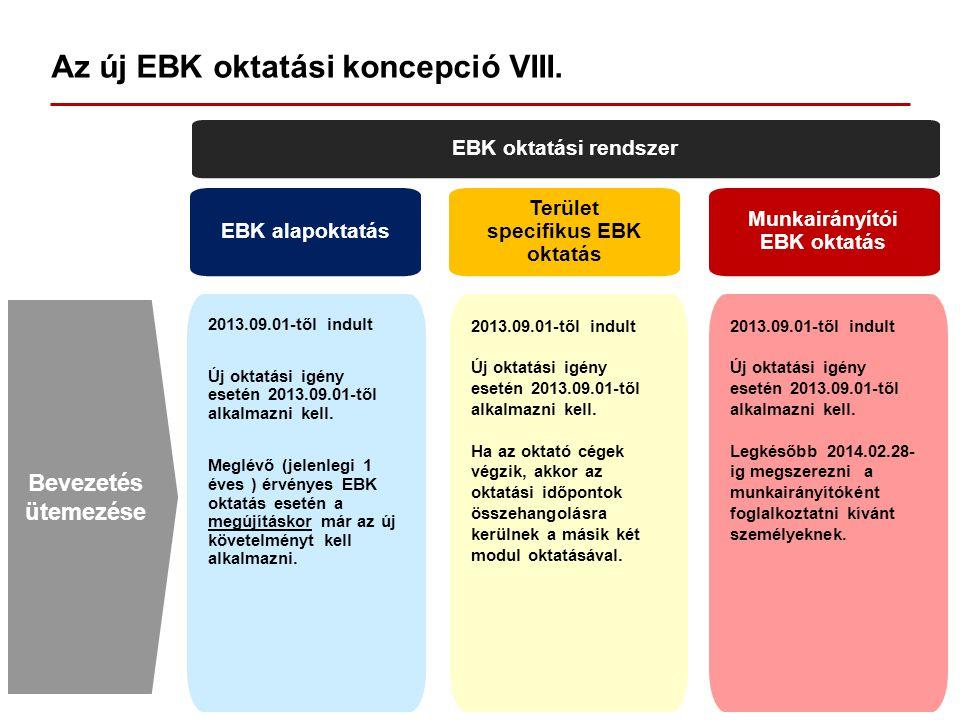 Az új EBK oktatási koncepció VIII. EBK oktatási rendszer EBK alapoktatás Terület specifikus EBK oktatás Munkairányítói EBK oktatás 2013.09.01-től indu